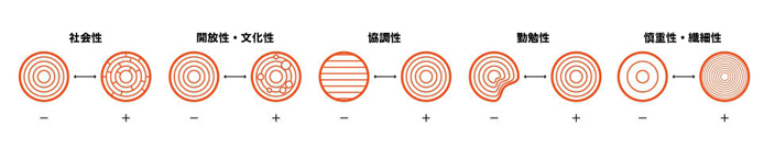 各要素の数値が低いほど左側、高いほど右側のデザインになる。